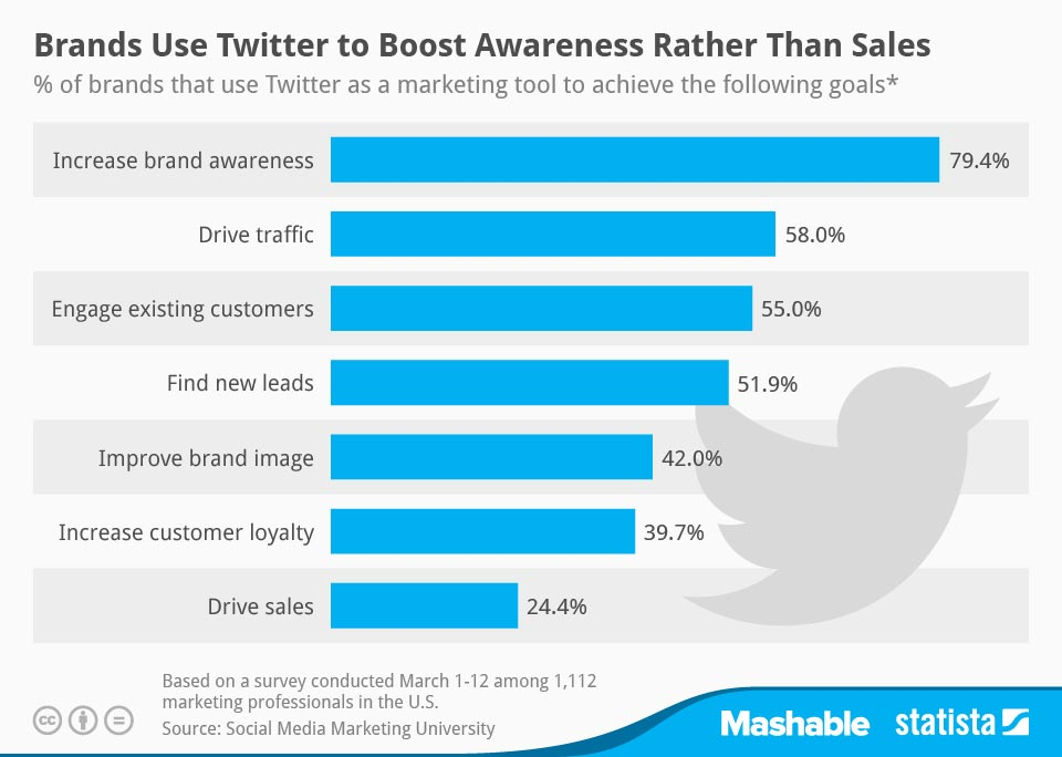 Chart with some data from Brands that use Twitter to boost awareness